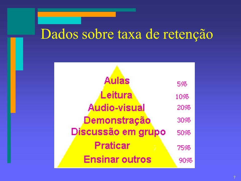7 Dados sobre taxa de retenção