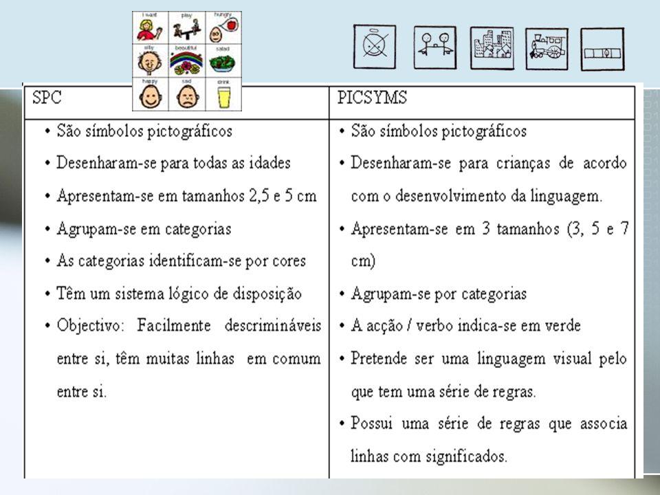 Aceder à informação e comunicação Por Software : -Preditor de textos -Emulador de teclado e ratos INTERFACES -Switchs -Teclados de conceitos -Ecrãs tácteis