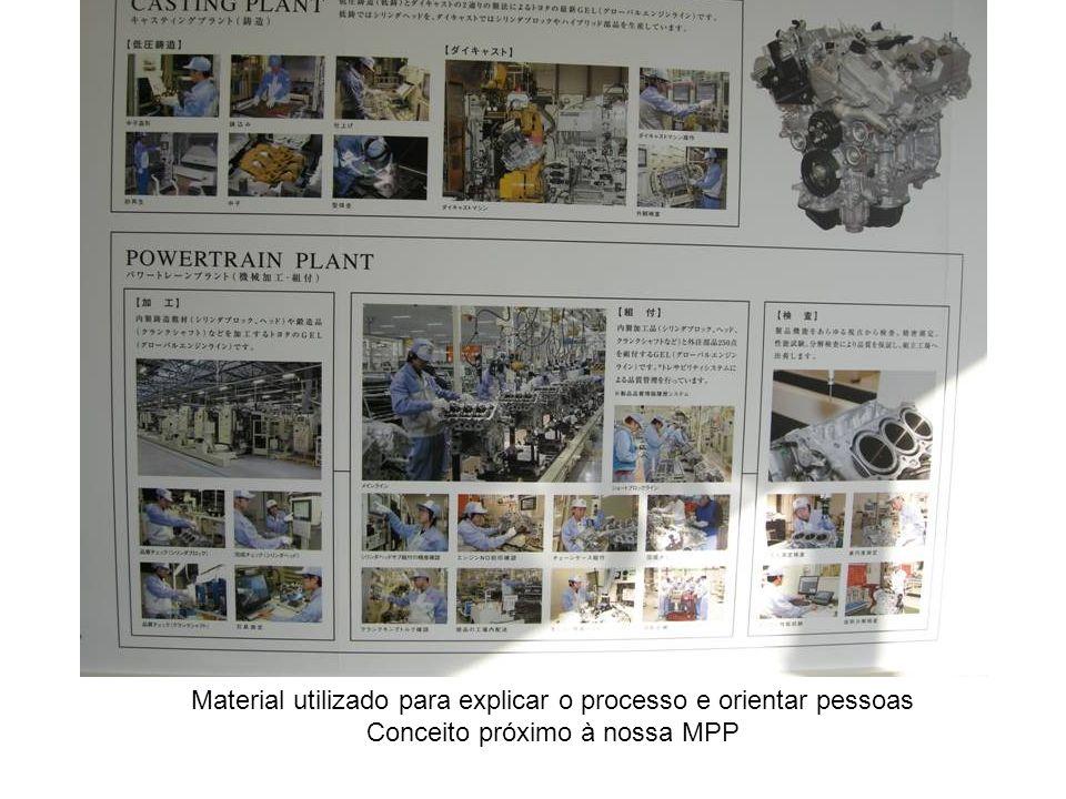 Material utilizado para explicar o processo e orientar pessoas Conceito próximo à nossa MPP