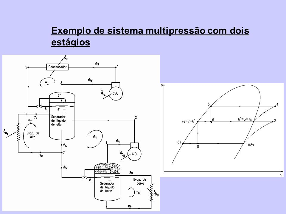 Exemplo de sistema multipressão com dois estágios