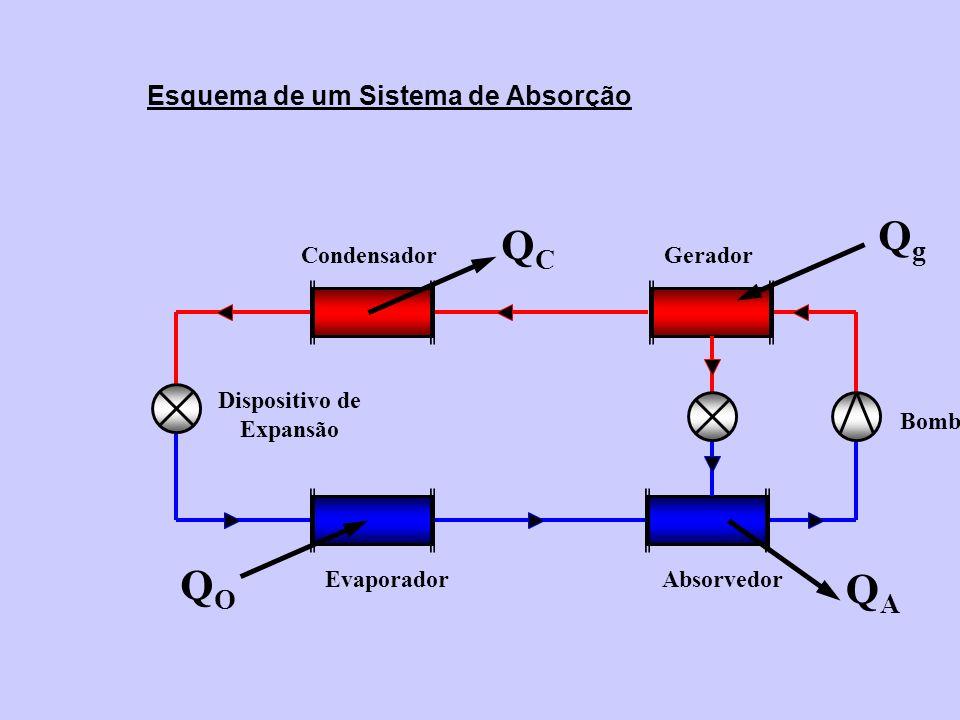 Esquema de um Sistema de Absorção Dispositivo de Expansão Evaporador Condensador QCQC QOQO Gerador Absorvedor Bomba QAQA QgQg