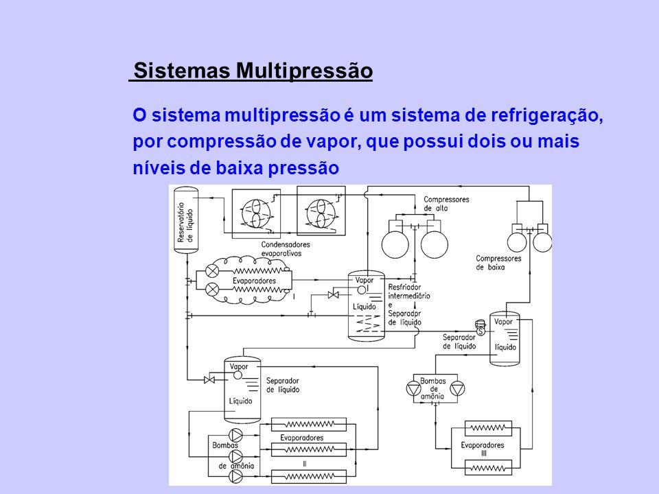 O sistema multipressão é um sistema de refrigeração, por compressão de vapor, que possui dois ou mais níveis de baixa pressão