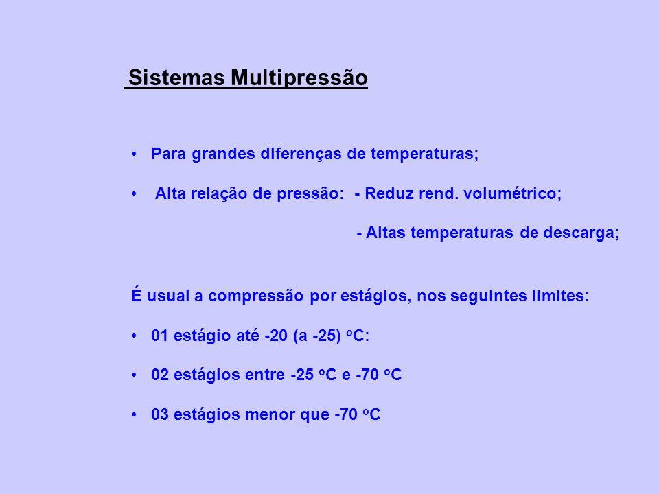 Para grandes diferenças de temperaturas; Alta relação de pressão: - Reduz rend.