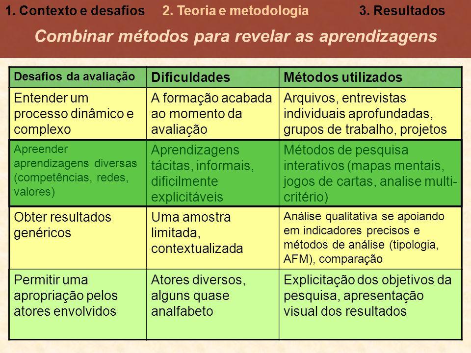 Combinar métodos para revelar as aprendizagens Desafios da avaliação DificuldadesMétodos utilizados Entender um processo dinâmico e complexo A formaçã
