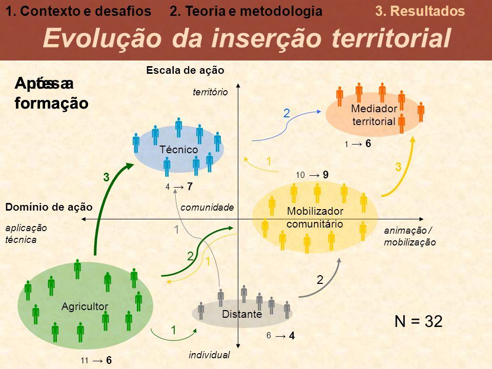 Evolução da inserção territorial Escala de ação animação / mobilização aplicação técnica Mediador territorial Técnico Mobilizador comunitário individu