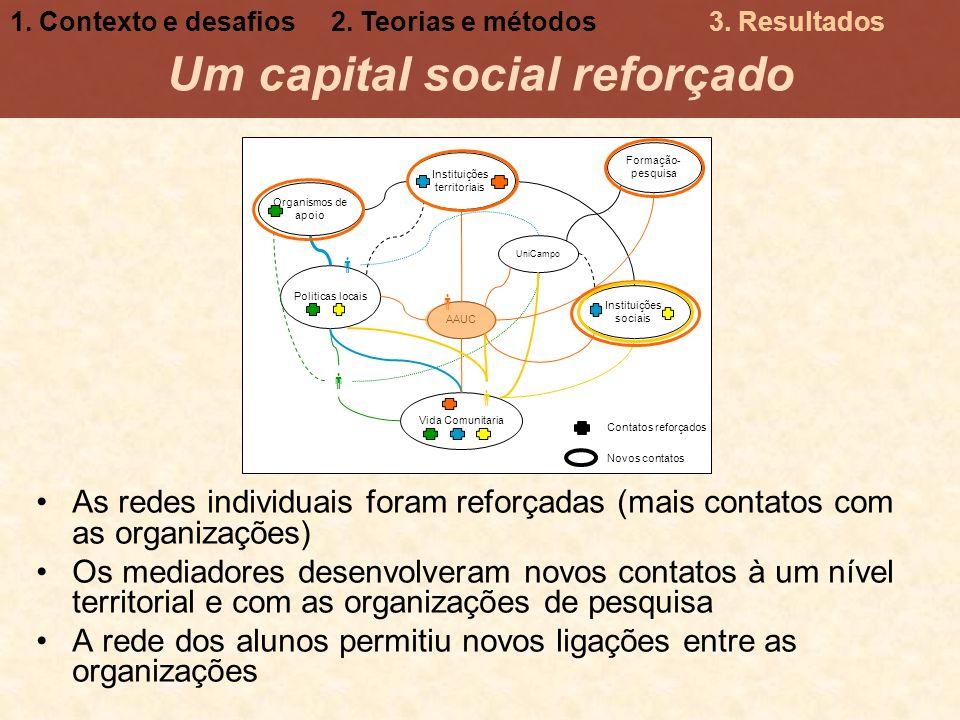 Formação- pesquisa Organismos de apoio Instituições sociais Instituições territoriais Vida Comunitaria AAUC Politicas locais UniCampo As redes individ