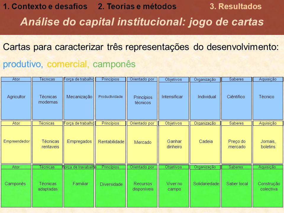 Análise do capital institucional: jogo de cartas Cartas para caracterizar três representações do desenvolvimento: produtivo, comercial, camponês 1. Co