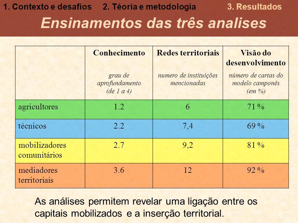 Ensinamentos das três analises ConhecimentoRedes territoriaisVisão do desenvolvimento grau de aprofundamento (de 1 a 4) numero de instituições mencion