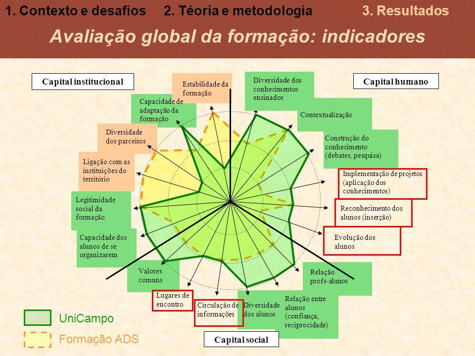 Avaliação global da formação: indicadores UniCampo Formação ADS Capital humano Relação entre alunos (confiança, reciprocidade) Diversidade dos alunos
