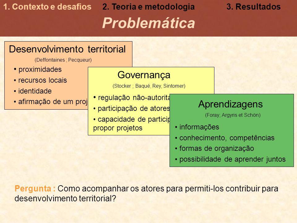 Desenvolvimento territorial proximidades recursos locais identidade afirmação de um projeto comum (Deffontaines ; Pecqueur) Problemática 1. Contexto e