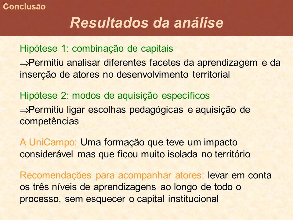 Hipótese 1: combinação de capitais Permitiu analisar diferentes facetes da aprendizagem e da inserção de atores no desenvolvimento territorial Hipótes