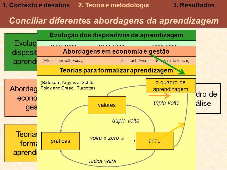 Necessidade de integrar diferentes niveis de aprendizagem Combinar processo e resultados na analise Conciliar diferentes abordagens da aprendizagem Ab