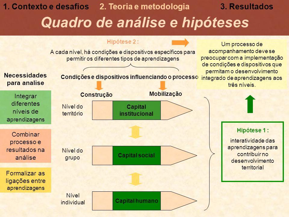 Capital institucional Capital social Capital humano Nível individual Nível do grupo Nível do território Hipótese 1 : interatividade das aprendizagens