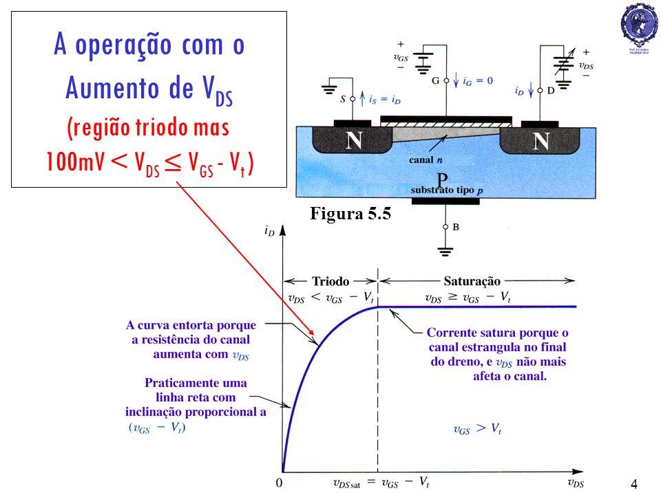 PSI22234 N N P A operação com o Aumento de V DS (região triodo mas 100mV < V DS V GS - V t ) Figura 5.5