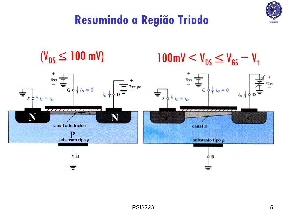 PSI22236 Canal 100 mV 100mV V DS V GS 0 V V DS v(x) x y óxido metal rxrx r TOTAL x Deduzindo a lei do transistor FET para a região triodo com comportamento resistivo