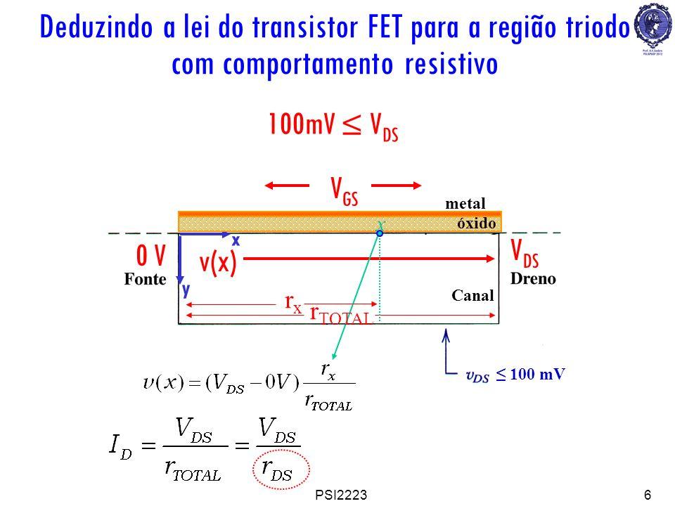 PSI22236 Canal 100 mV 100mV V DS V GS 0 V V DS v(x) x y óxido metal rxrx r TOTAL x Deduzindo a lei do transistor FET para a região triodo com comporta
