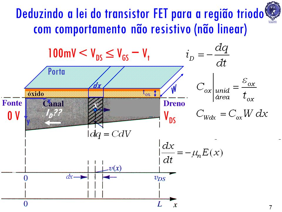 PSI22237 V GS 0 VV DS x y óxido metal x 100mV < V DS V GS V t dx t ox I D ?? Porta dx Deduzindo a lei do transistor FET para a região triodo com compo