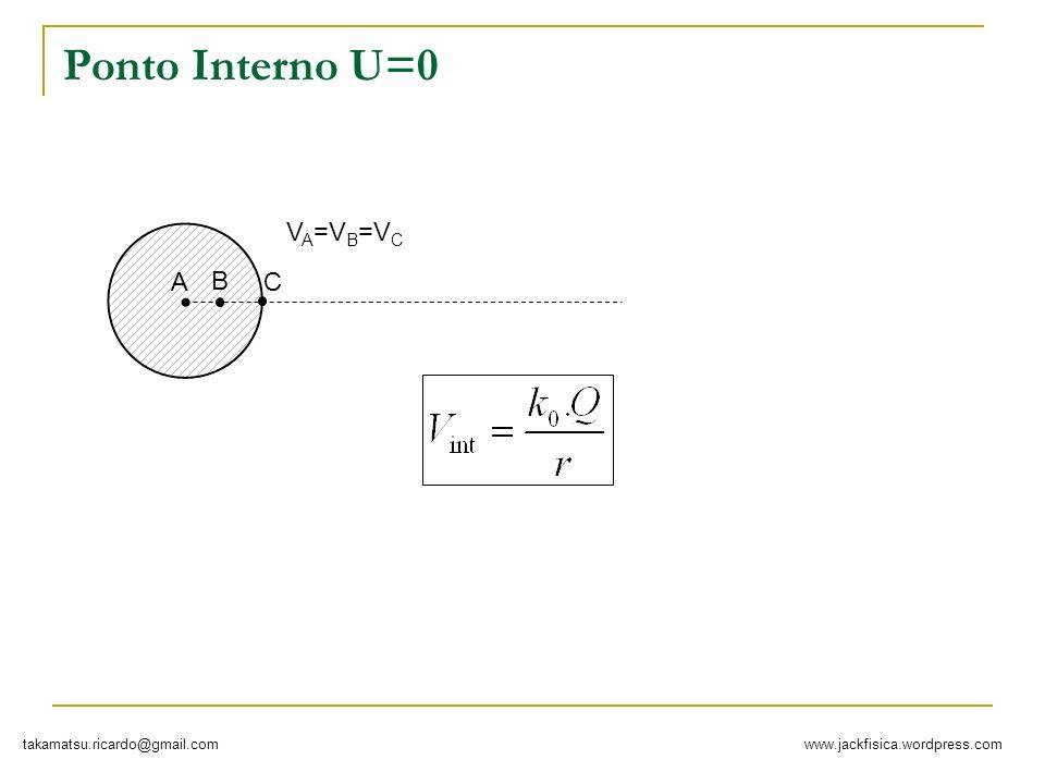 www.jackfisica.wordpress.comtakamatsu.ricardo@gmail.com Em ponto próximo Considere a distância do ponto ao centro da carga.