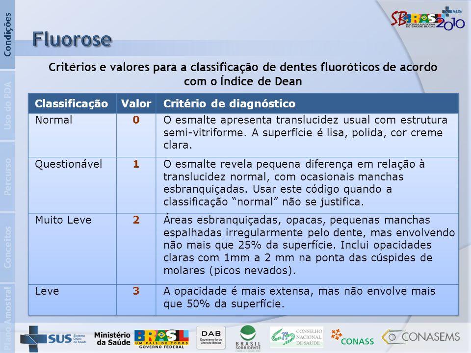 Plano Amostral Conceitos Percurso Uso do PDA Condições Critérios e valores para a classificação de dentes fluoróticos de acordo com o Índice de Dean