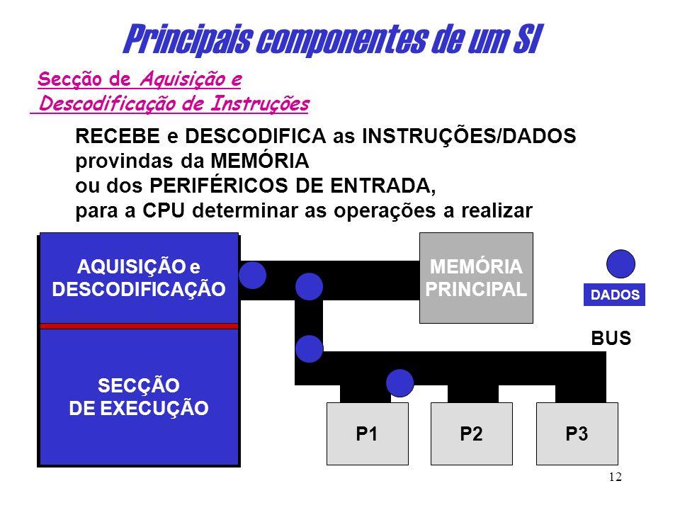 11 Principais componentes de um SI 111111 1.CPU = Processador = Unidade Central de Processamento CPUCPU Secção de Aquisição e Descodificação de Instruções Secção de Execução