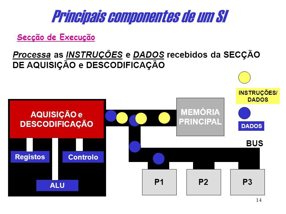 13 Principais componentes de um SI Processa as INSTRUÇÕES e DADOS recebidos da SECÇÃO DE AQUISIÇÃO e DESCODIFICAÇÃO 111111 Secção de Execução Unidade de Controlo: Controla ou determina as operações a serem efectuadas, enviando sinais aos outros componentes.