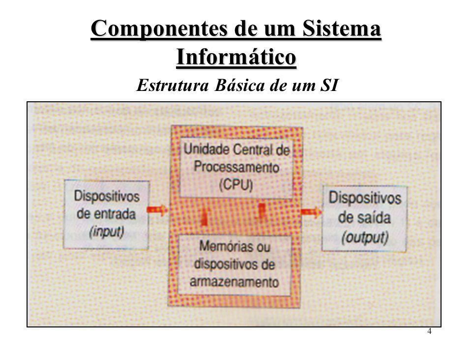 14 Principais componentes de um SI 111111 Secção de Execução Processa as INSTRUÇÕES e DADOS recebidos da SECÇÃO DE AQUISIÇÃO e DESCODIFICAÇÃO AQUISIÇÃO e DESCODIFICAÇÃO MEMÓRIA PRINCIPAL P1P3P2 DADOS BUS Registos ALU Controlo INSTRUÇÕES/ DADOS