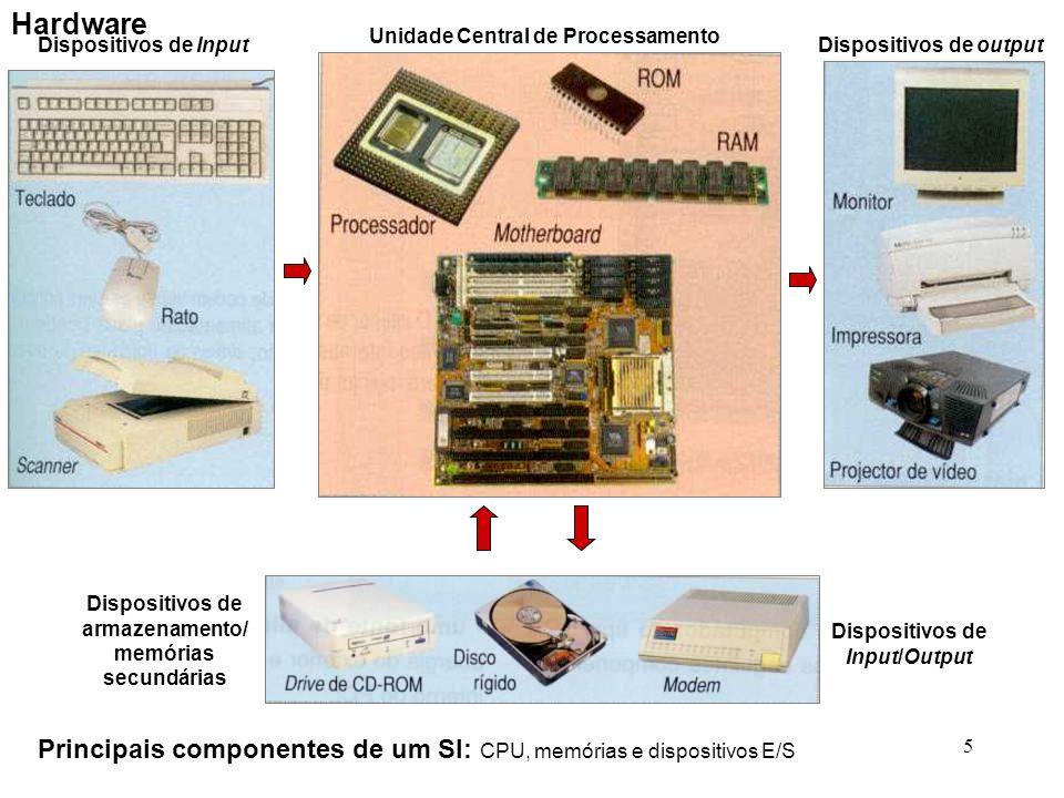 5 Unidade Central de Processamento(CPU) Memórias primárias Dispositivos de entrada (input) Dispositivos de saída (output) Memórias secundárias Dispositivos de entrada e saída Principais componentes de um SI: CPU, memórias e dispositivos E/S Dispositivos de Input Unidade Central de Processamento Dispositivos de output Dispositivos de armazenamento/ memórias secundárias Dispositivos de Input/Output Hardware