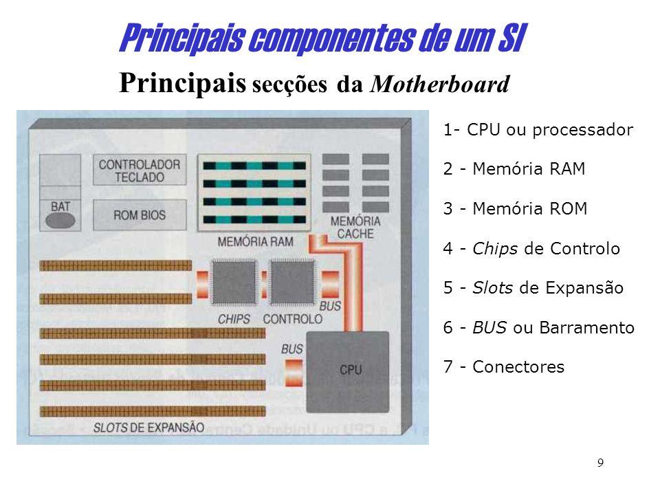 9 Principais componentes de um SI Principais secções da Motherboard 1- CPU ou processador 2 - Memória RAM 3 - Memória ROM 4 - Chips de Controlo 5 - Slots de Expansão 6 - BUS ou Barramento 7 - Conectores