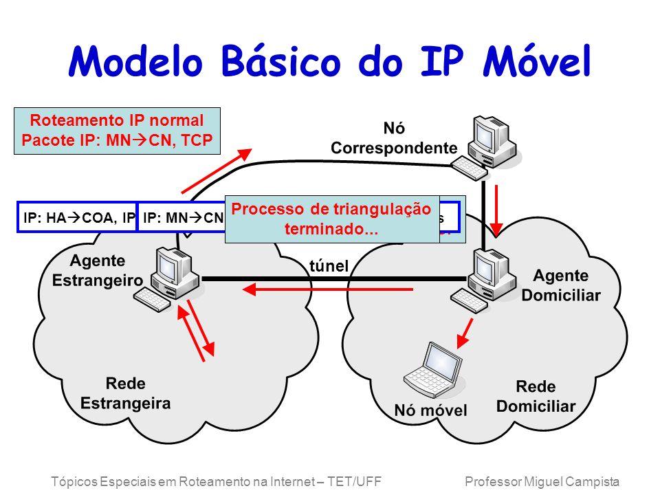 Tópicos Especiais em Roteamento na Internet – TET/UFF Professor Miguel Campista Modelo Básico do IP Móvel Roteamento IP Normal Pacote IP: CN MN, TCP t