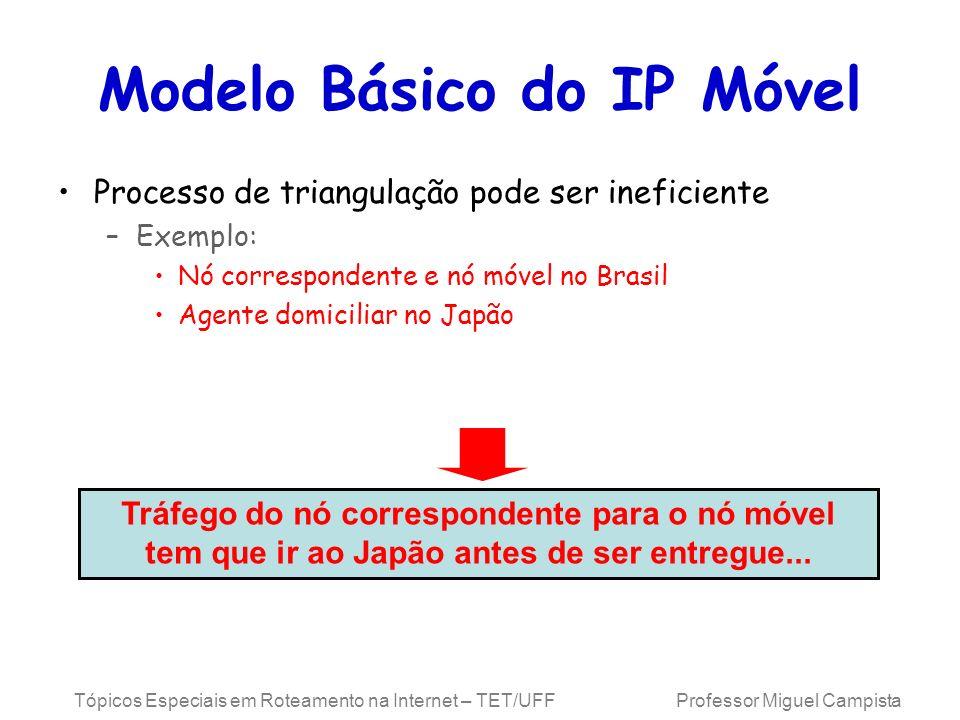 Tópicos Especiais em Roteamento na Internet – TET/UFF Professor Miguel Campista Modelo Básico do IP Móvel Processo de triangulação pode ser ineficient