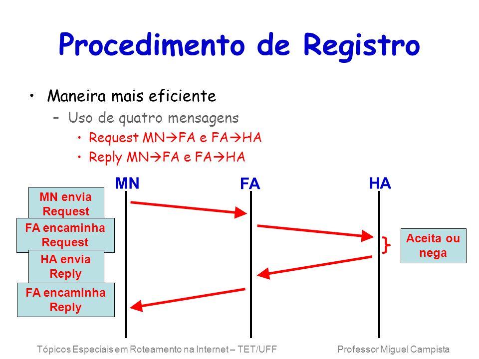 Tópicos Especiais em Roteamento na Internet – TET/UFF Professor Miguel Campista Procedimento de Registro Maneira mais eficiente –Uso de quatro mensage