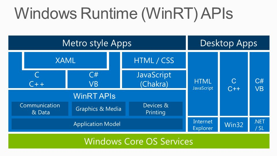 Metro style Apps HTML JavaScript C C++ C# VB Desktop Apps Win32.NET / SL Internet Explorer Communication & Data Application Model Devices & Printing WinRT APIs Graphics & Media JavaScript (Chakra) C C++ C# VB XAMLHTML / CSS Windows Core OS Services