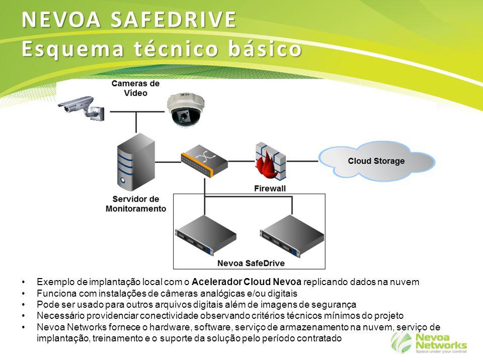 6 Servidores de armazenamento hospedados em um ou mais data centers Storage DC 1 Serviços remotos Data center Empresa Cliente TCP/IP NEVOA SAFEDRIVE Cenário - storage externo Storage DC 2 Opção quando não há grande fluxo de dados para armazenamento Instalação de software local habilitando acesso ao data center Nevoa Necessário avaliar a qualidade de conectividade de uplink Dependendo da qualidade da conexão, pode-se utilizar o Acelerador Cloud Nevoa (comodato)