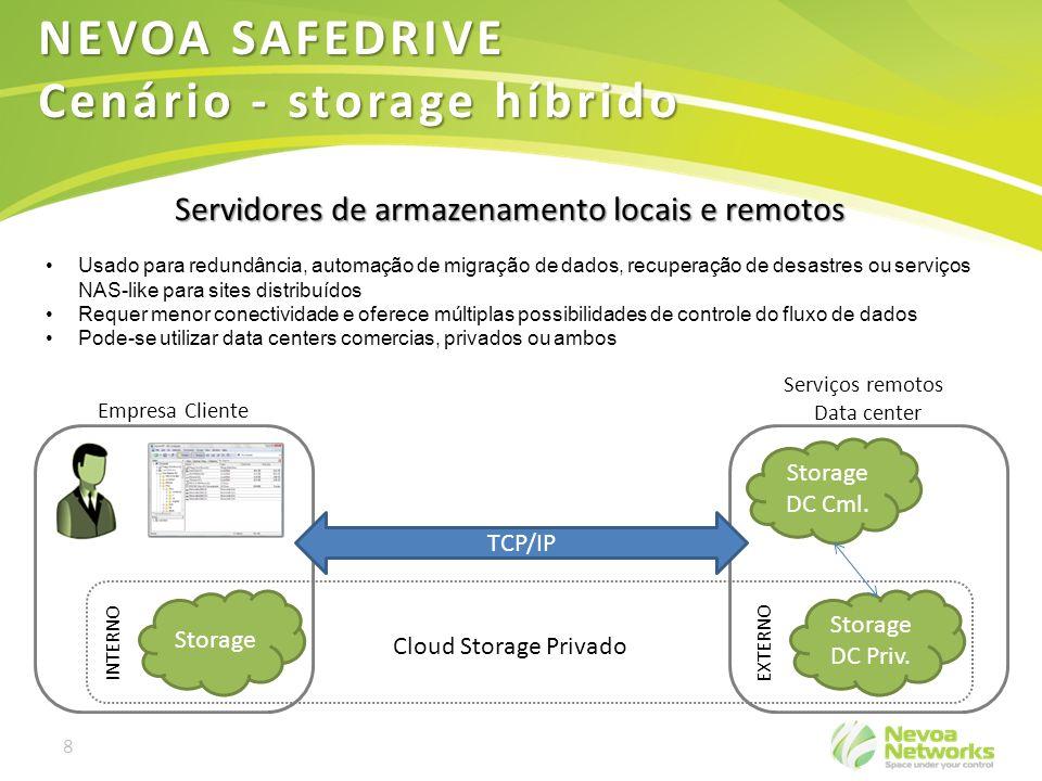 8 Servidores de armazenamento locais e remotos Storage DC Priv. Serviços remotos Data center Empresa Cliente Cloud Storage Privado TCP/IP INTERNO EXTE
