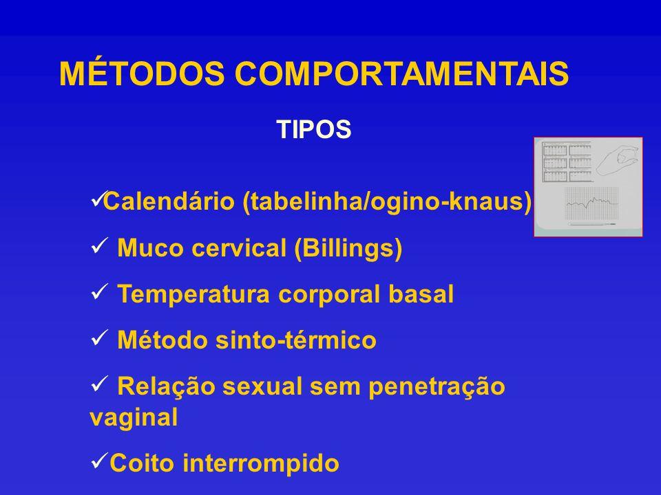 MÉTODOS COMPORTAMENTAIS TIPOS Calendário (tabelinha/ogino-knaus) Muco cervical (Billings) Temperatura corporal basal Método sinto-térmico Relação sexu