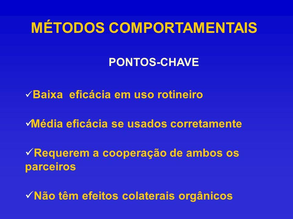 MÉTODOS COMPORTAMENTAIS PONTOS-CHAVE Baixa eficácia em uso rotineiro Média eficácia se usados corretamente Requerem a cooperação de ambos os parceiros