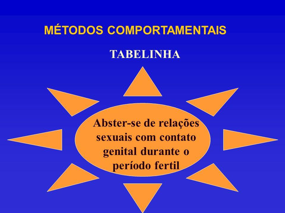 MÉTODOS COMPORTAMENTAIS TABELINHA Abster-se de relações sexuais com contato genital durante o período fertil