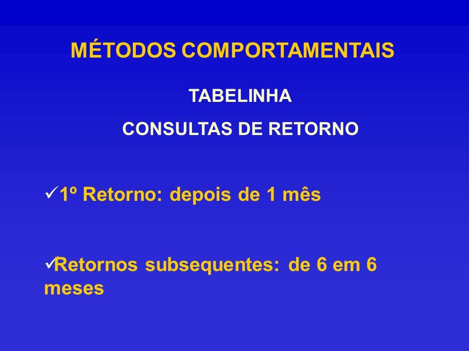 MÉTODOS COMPORTAMENTAIS TABELINHA CONSULTAS DE RETORNO 1º Retorno: depois de 1 mês Retornos subsequentes: de 6 em 6 meses