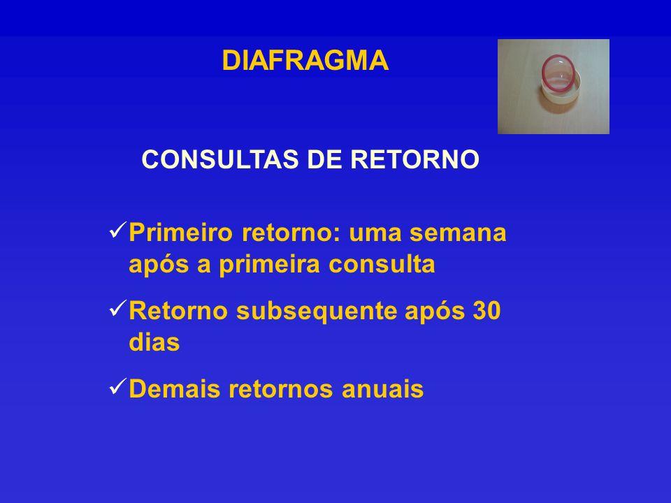 DIAFRAGMA CONSULTAS DE RETORNO Primeiro retorno: uma semana após a primeira consulta Retorno subsequente após 30 dias Demais retornos anuais