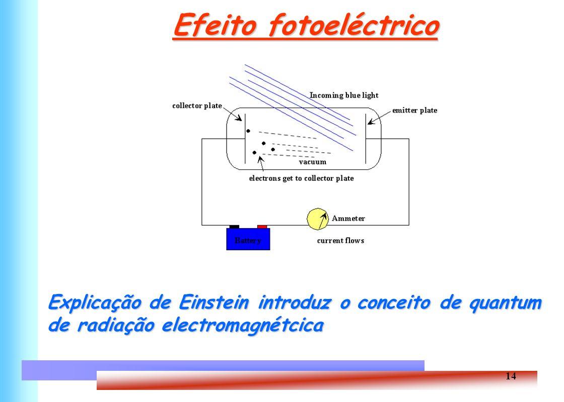 14 Efeito fotoeléctrico Efeito fotoeléctrico Explicação de Einstein introduz o conceito de quantum de radiação electromagnétcica