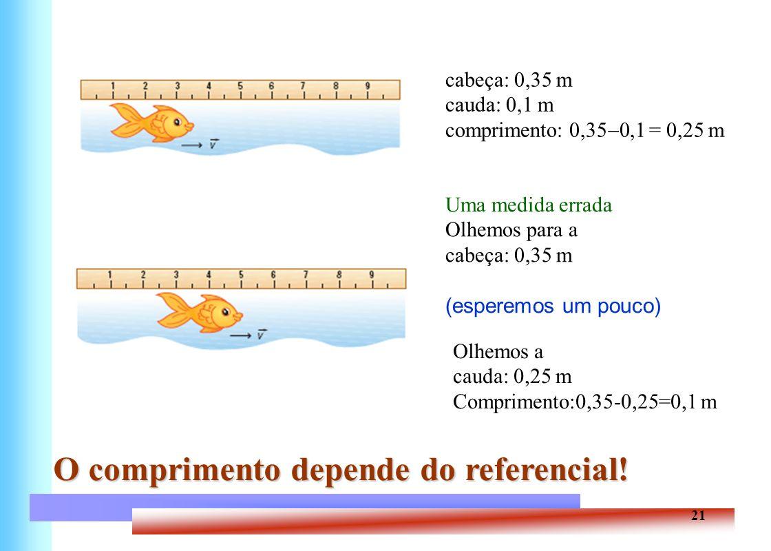 21 cabeça: 0,35 m cauda: 0,1 m comprimento: 0,35 0,1 = 0,25 m O comprimento depende do referencial! Uma medida errada Olhemos para a cabeça: 0,35 m (e