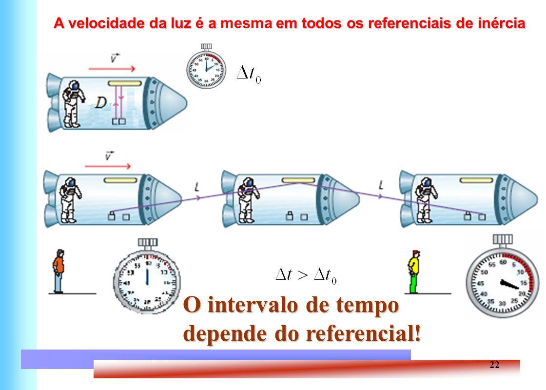22 A velocidade da luz é a em todos os referenciais de inércia A velocidade da luz é a mesma em todos os referenciais de inércia O intervalo de tempo