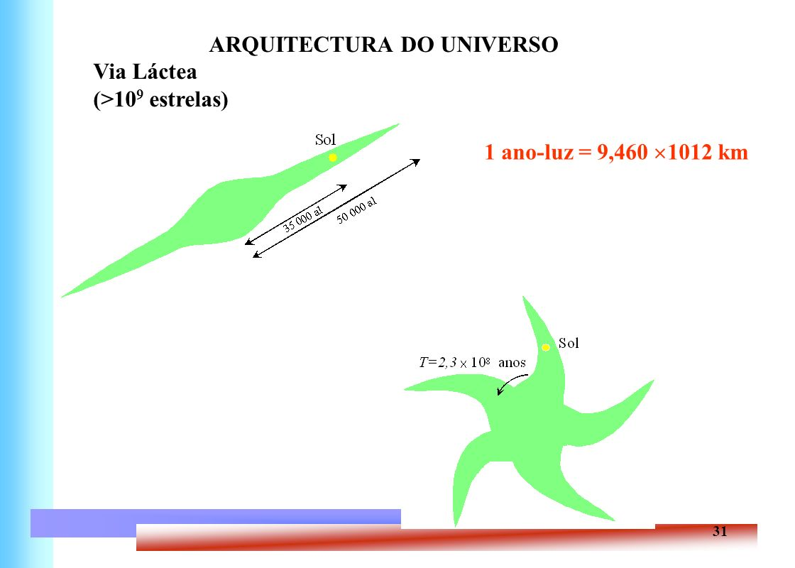 31 ARQUITECTURA DO UNIVERSO Via Láctea (>10 9 estrelas) 1 ano-luz = 9,460 1012 km