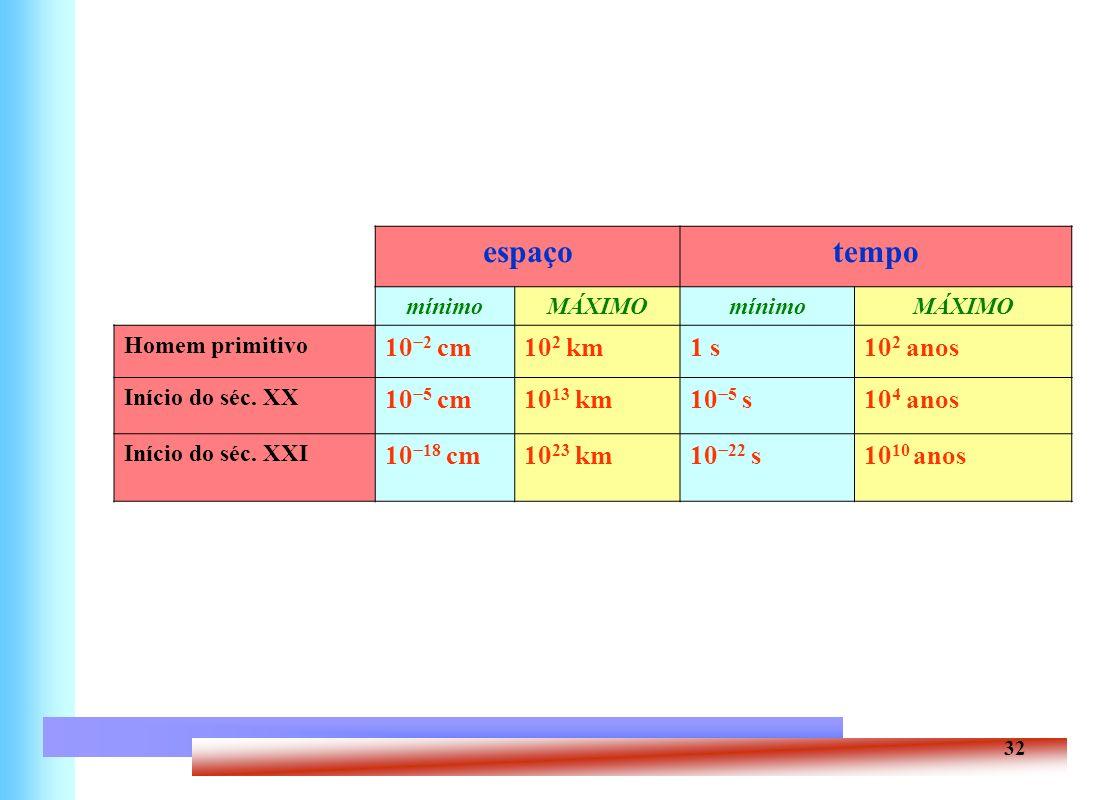32 espaçotempo mínimoMÁXIMOmínimoMÁXIMO Homem primitivo 10 2 cm10 2 km1 s10 2 anos Início do séc. XX 10 5 cm10 13 km10 5 s10 4 anos Início do séc. XXI