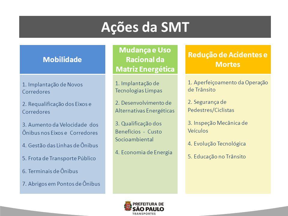 Mobilidade Mudança na Matriz energética Redução de Acidentes e Mortes Ações da SMT Mobilidade Mudança e Uso Racional da Matriz Energética Redução de A