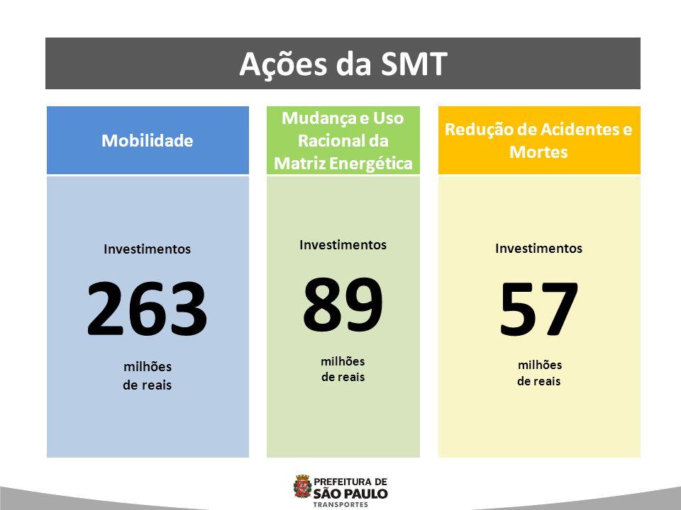 Mobilidade Mudança na Matriz energética Redução de Acidentes e Mortes Ações da SMT Mobilidade Mudança e Uso Racional da Matriz Energética Redução de Acidentes e Mortes Investimentos 263 milhões de reais Investimentos 89 milhões de reais Investimentos 57 milhões de reais
