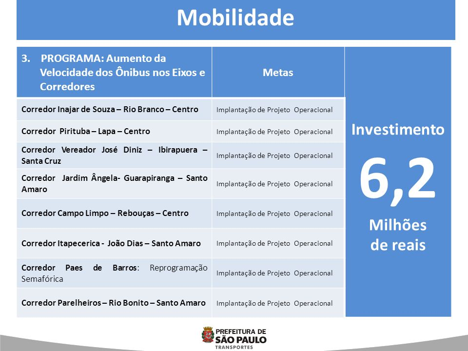 3. PROGRAMA: Aumento da Velocidade dos Ônibus nos Eixos e Corredores Metas Investimento 6,2 Milhões de reais Corredor Inajar de Souza – Rio Branco – C