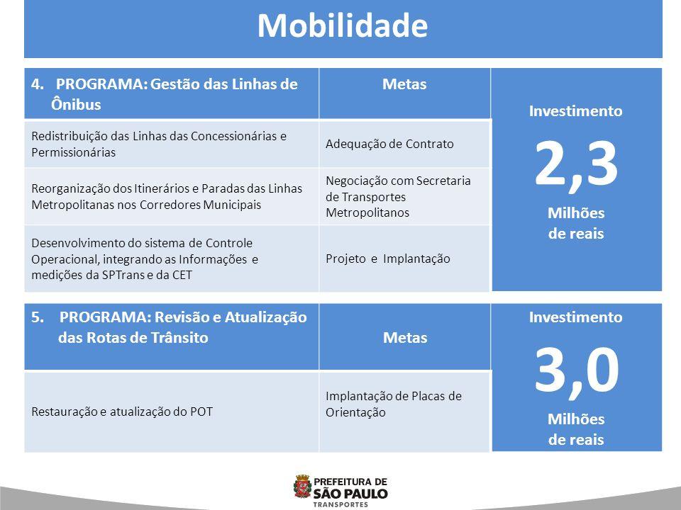 4. PROGRAMA: Gestão das Linhas de Ônibus Metas Investimento 2,3 Milhões de reais Redistribuição das Linhas das Concessionárias e Permissionárias Adequ