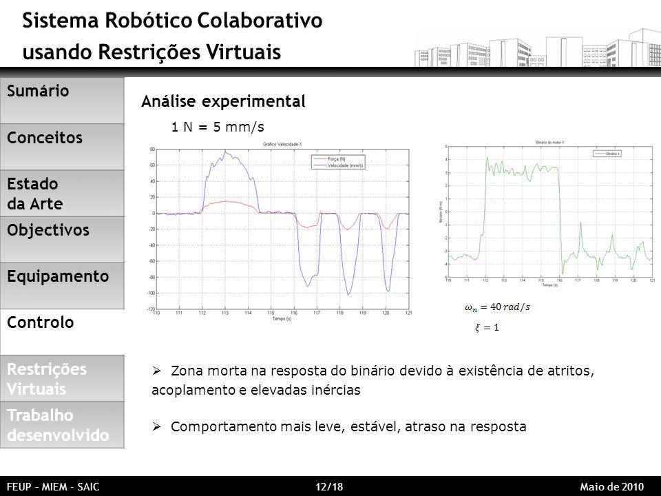 Sistema Robótico Colaborativo usando Restrições Virtuais FEUP – MIEM - SAIC 12/18 Maio de 2010 Análise experimental Comportamento mais leve, estável,