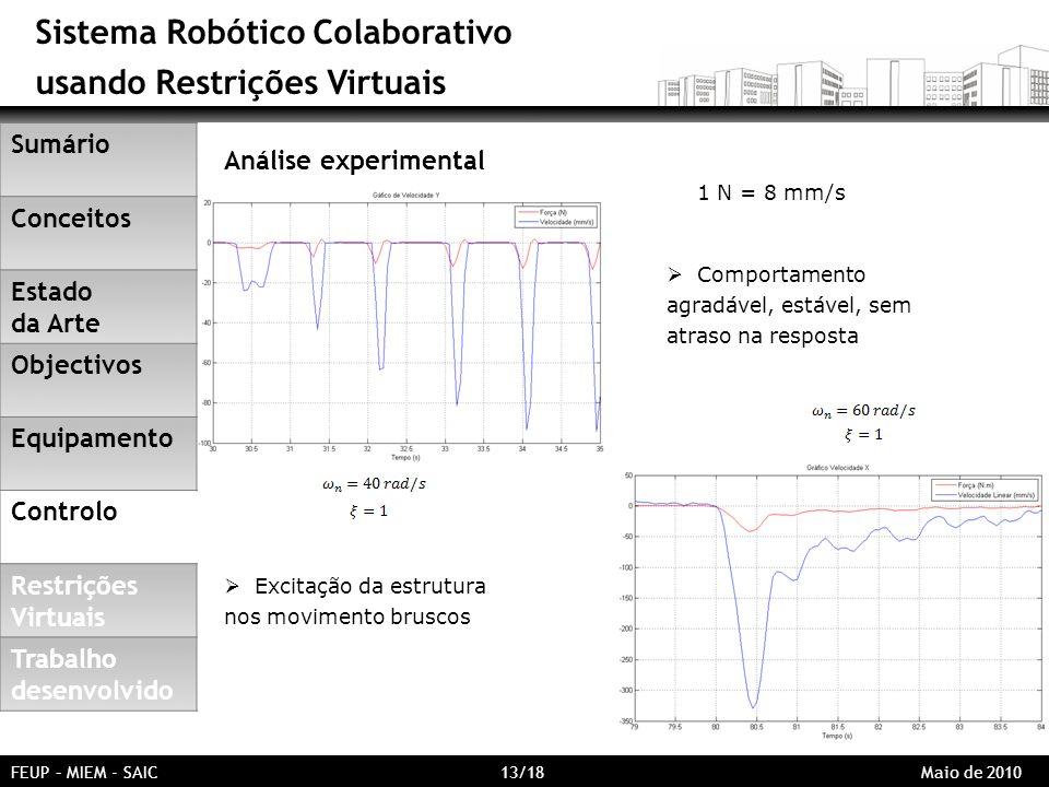 Sistema Robótico Colaborativo usando Restrições Virtuais FEUP – MIEM - SAIC 13/18 Maio de 2010 Análise experimental Comportamento agradável, estável,